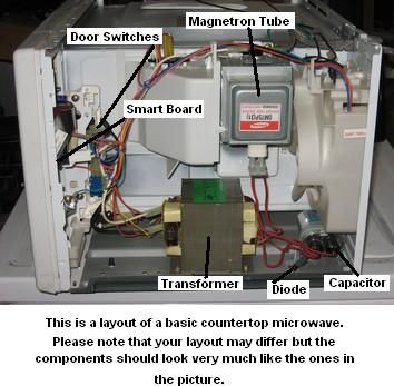 Microwave Repair Guide Microwave Repair Microwave Oven Repair Repair Guide