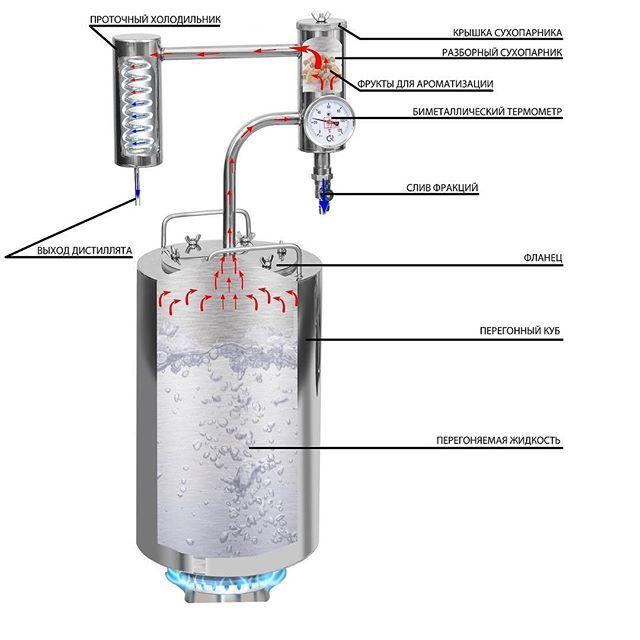 Устройство самогонный аппарата коптильня горячего копчения купить магнит