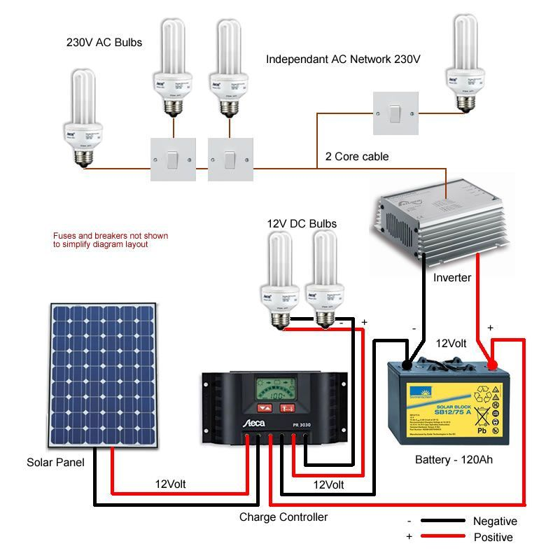 Solar Power For Your Home Solar Lighting System Solar Panels Solar Power System