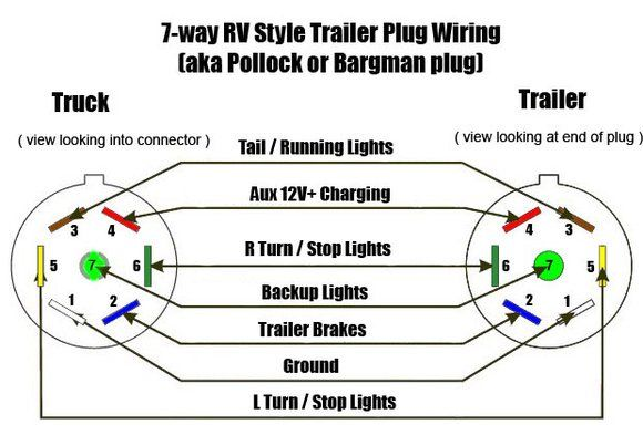 7 pin connector trailer charger - Ford F150 Forum - Community of Ford Truck  Fans | Trailer wiring diagram, Trailer light wiring, Rv trailers | Ford F150 Trailer Wiring Harness Diagram |  | Pinterest