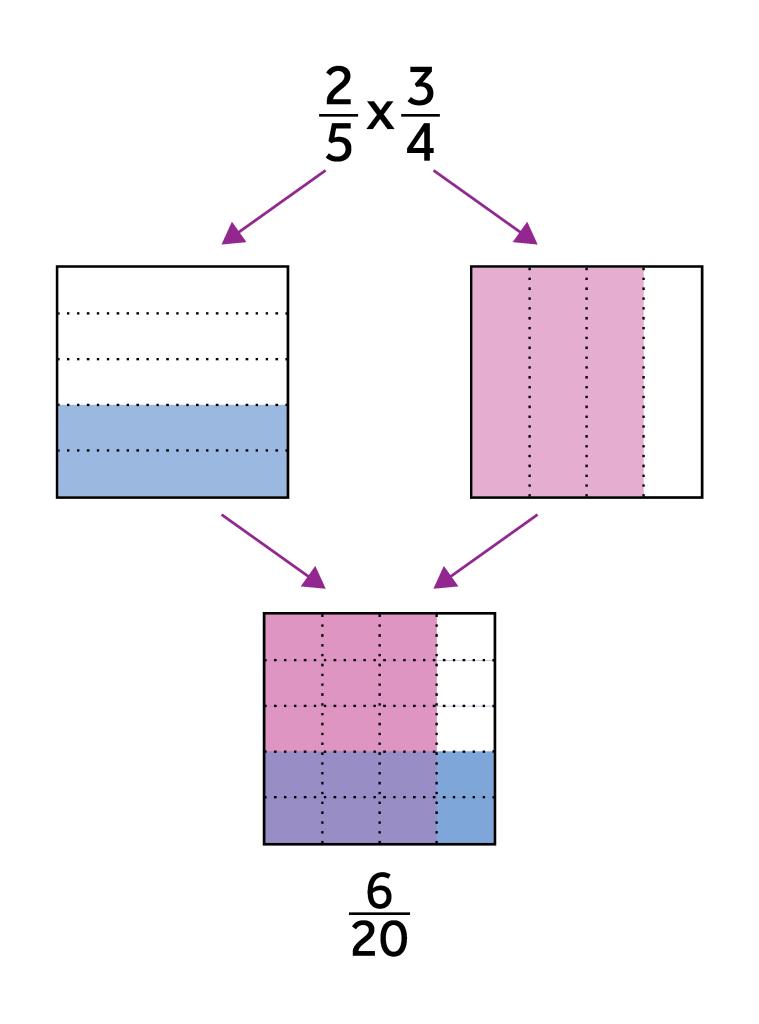 Brownie Pan Model Multiplying Fractions Multiplying Fractions