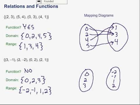 Pin On Classroom Ideas Relations and functions worksheets