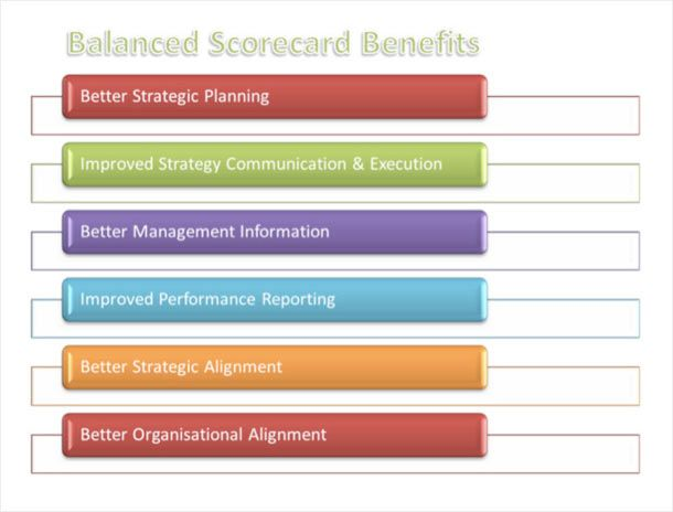 Balanced Scorecard  Explained Examples Templates And Case