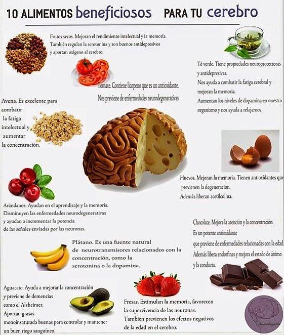 Cómo Hacer Un Mapa Mental Explicado Paso A Paso Nutrición Beneficios De Alimentos Alimentos Saludables