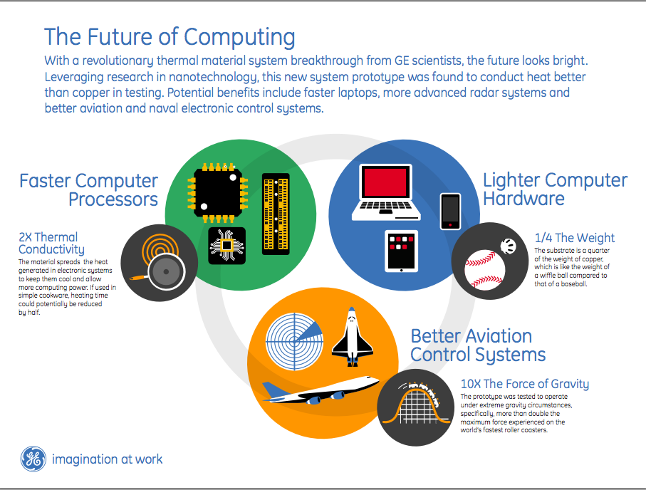 #Infographic: We're taking computing to the next level.