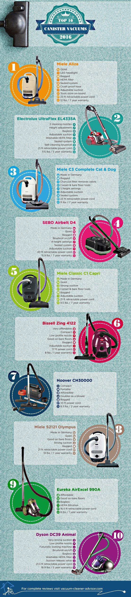 check out our infographic of the top 10 canister vacuums of labeled from 1