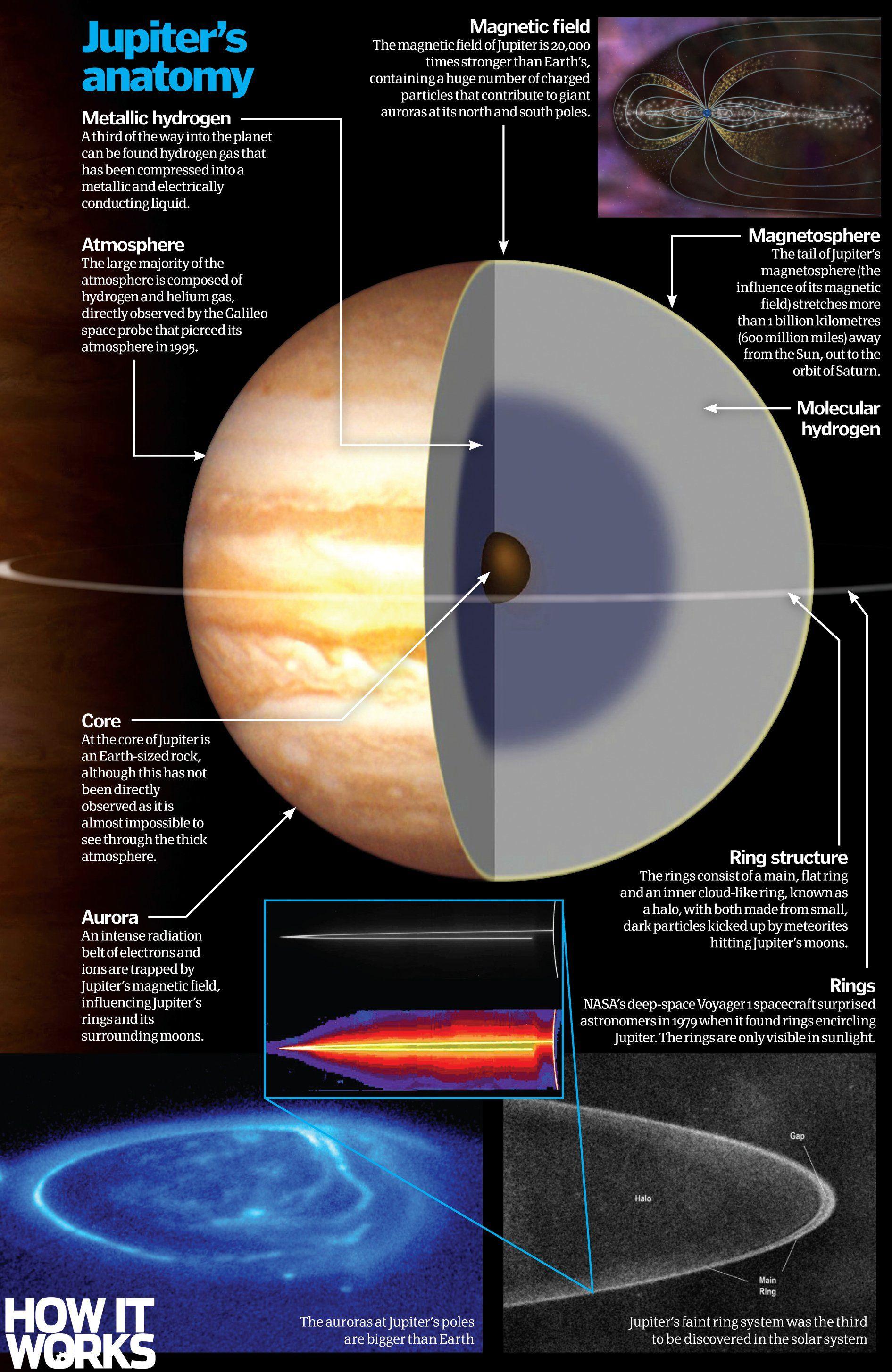 Inside Jupiter Jupiter Planets Solar System Projects
