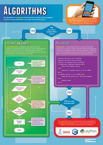 Computer Science Educational Posters | Graphic Design ...