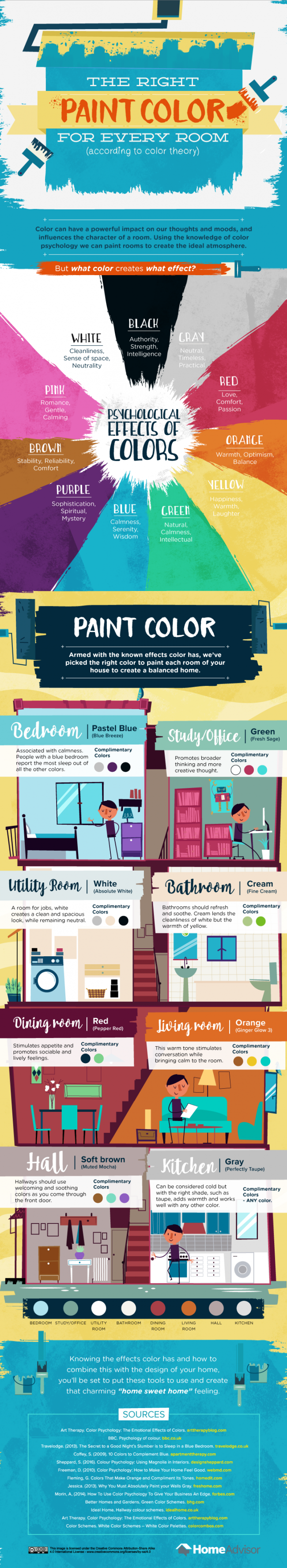 The Right Paint Color For Every Room #Infographic