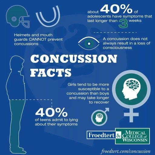 Concussion Facts Concussions Symptoms Of Concussion Science Fair