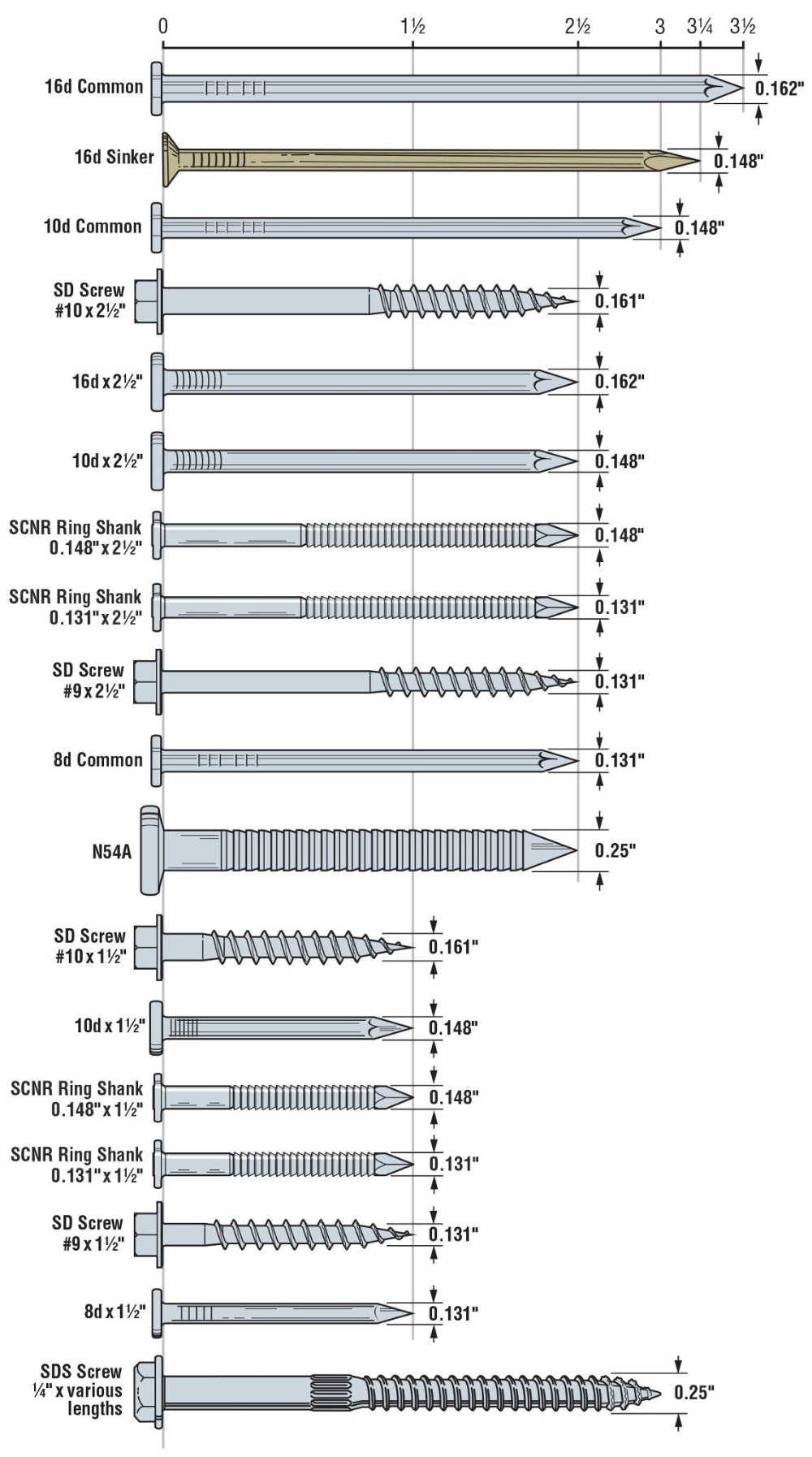 Fastener Types And Sizes Specified For Simpson Strong Tie Connectors Simpson Strong Tie Screws And Bolts Engineering Tools Woodworking Basics