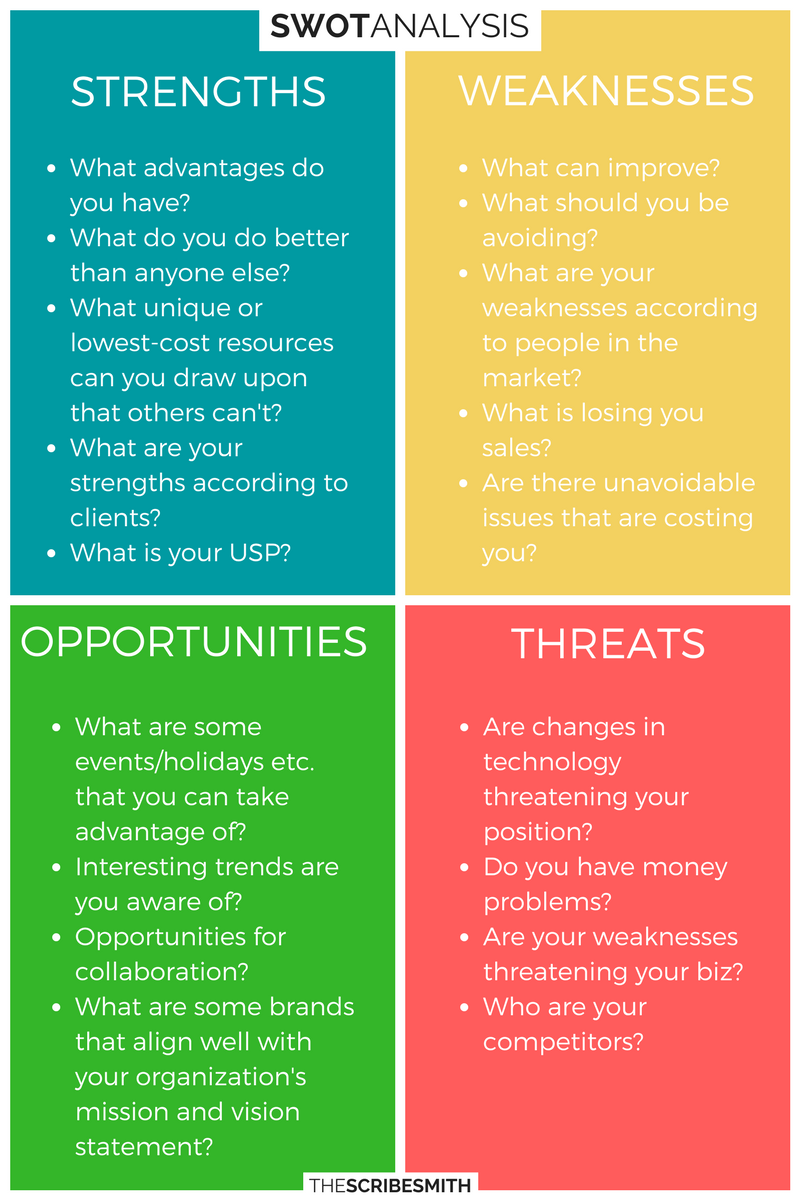 swot analysis stands for strengths  weaknesses  opportunities and threats and is a framework for