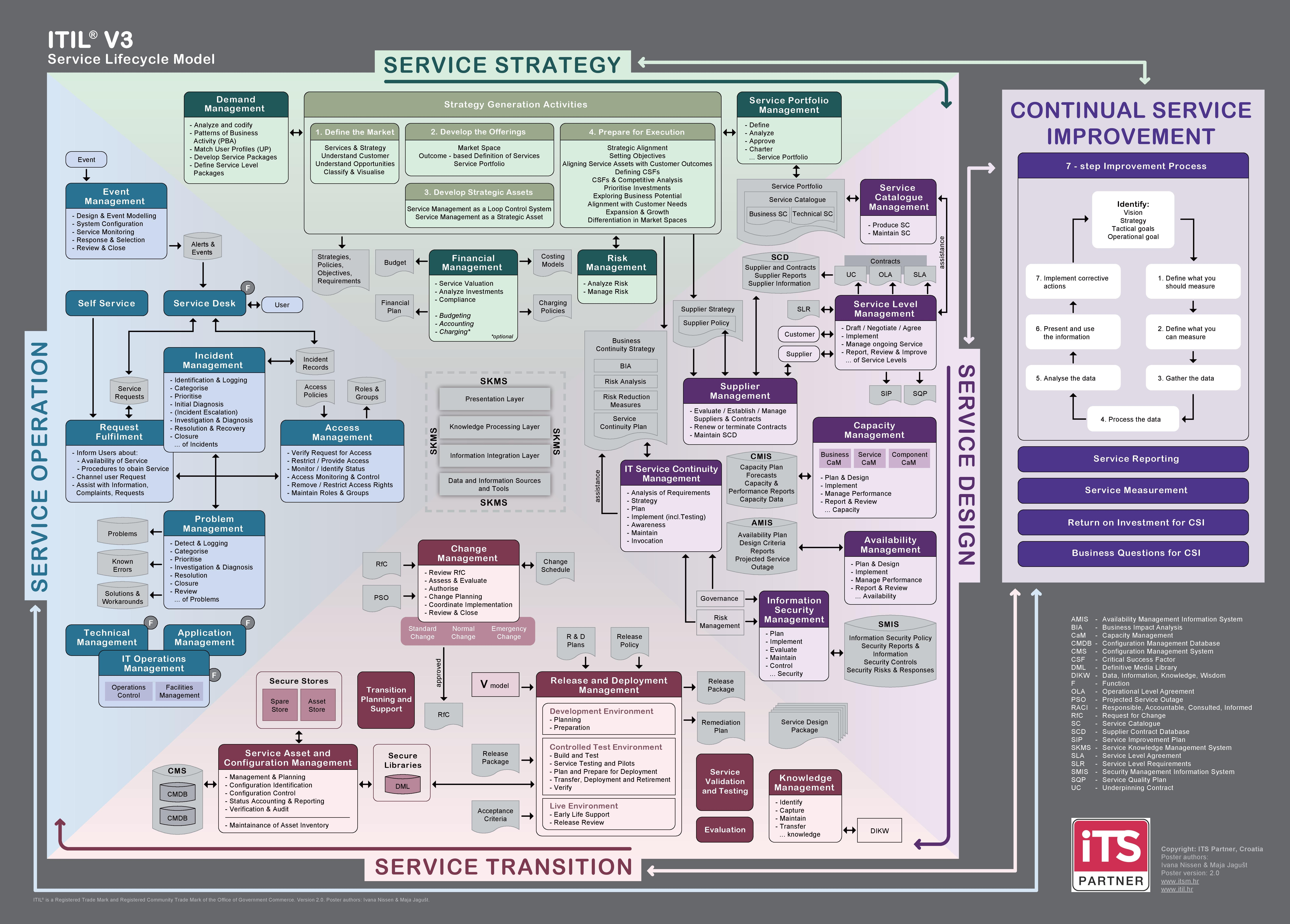 Itilv3 Service Lifecycle Model Its Partner Itil Pinterest