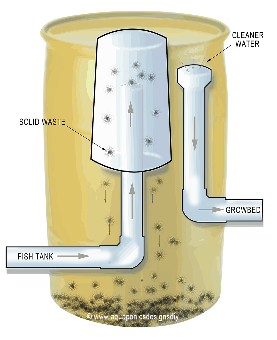 Anatomy of an aquaponic fish tank filter google search for Aquaponics filter