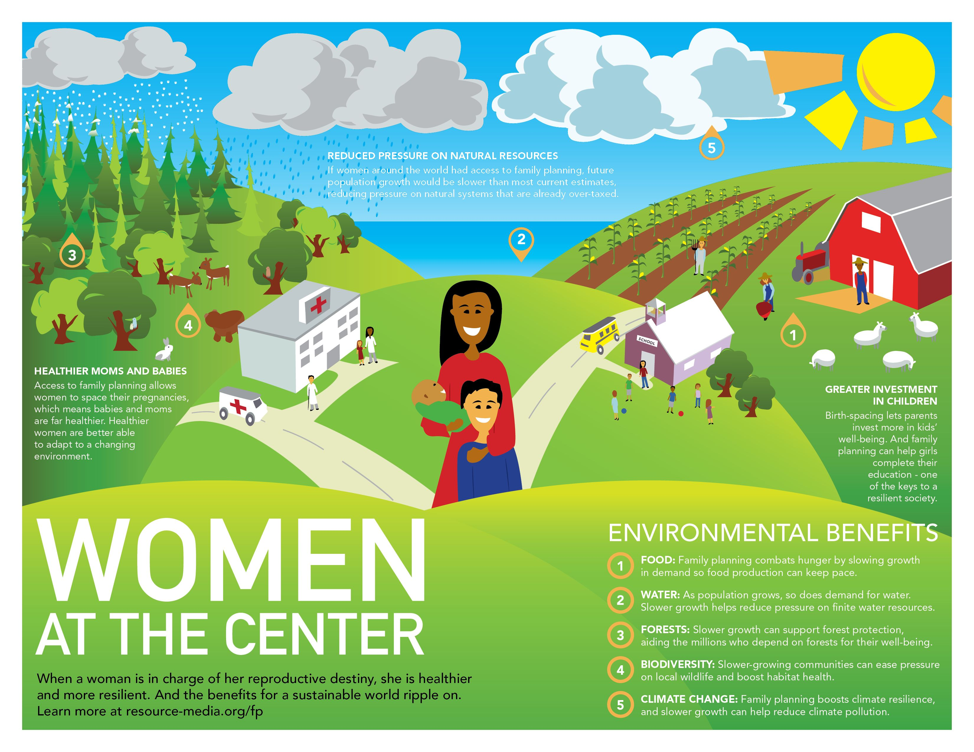 Creating A Sustainable Future, Women At The Center What Does