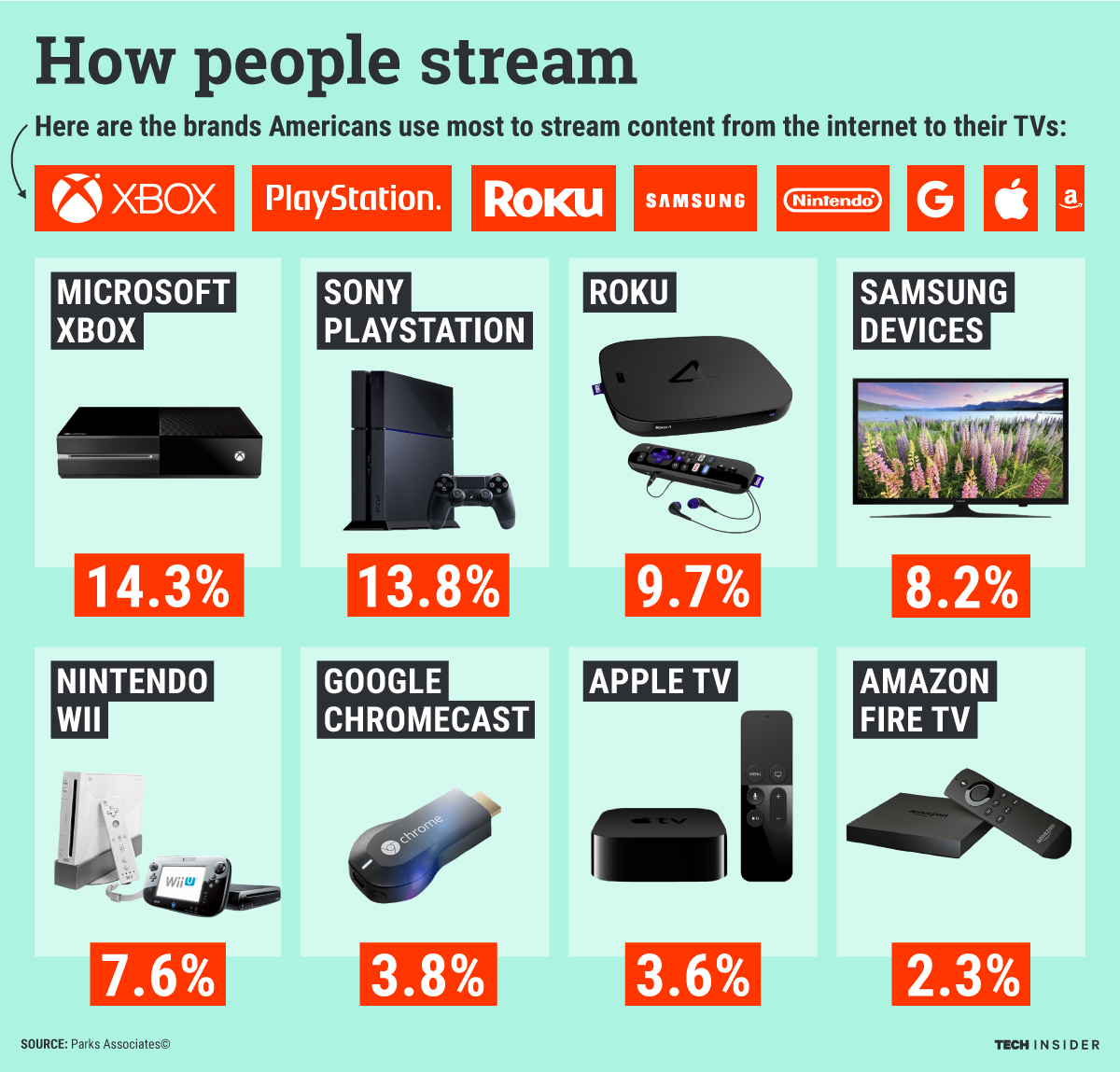 The most popular streaming devices in the US (With images