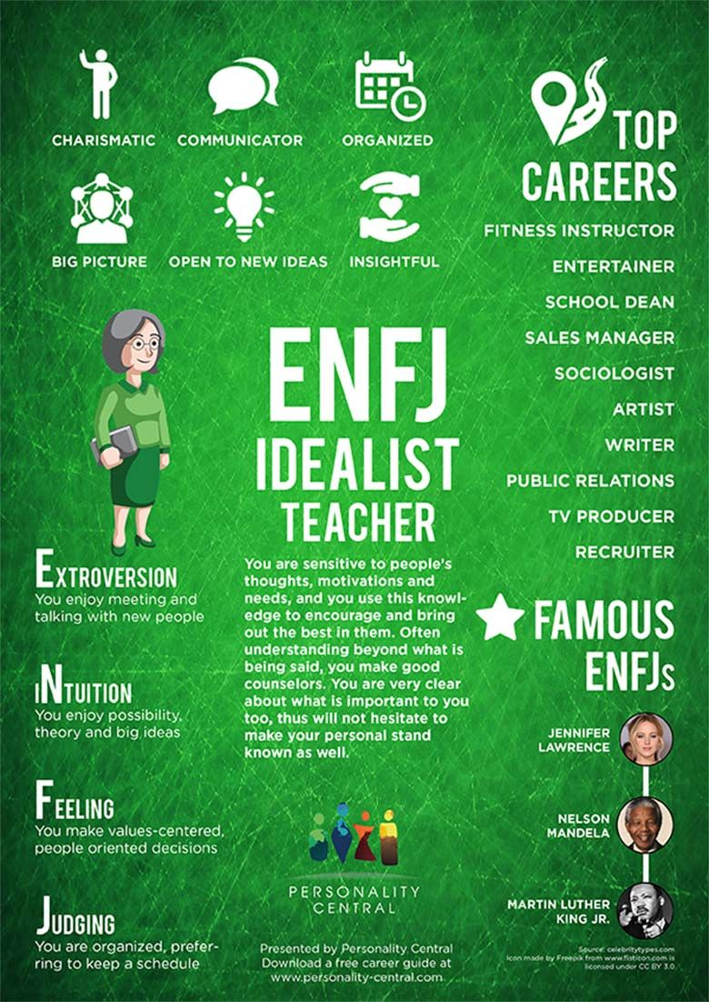 Enfj dating site