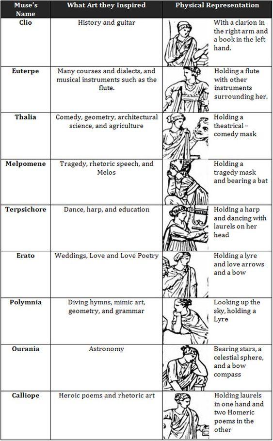 Greek Muses Mythologie Grecque Dieux Grecs Mythologie