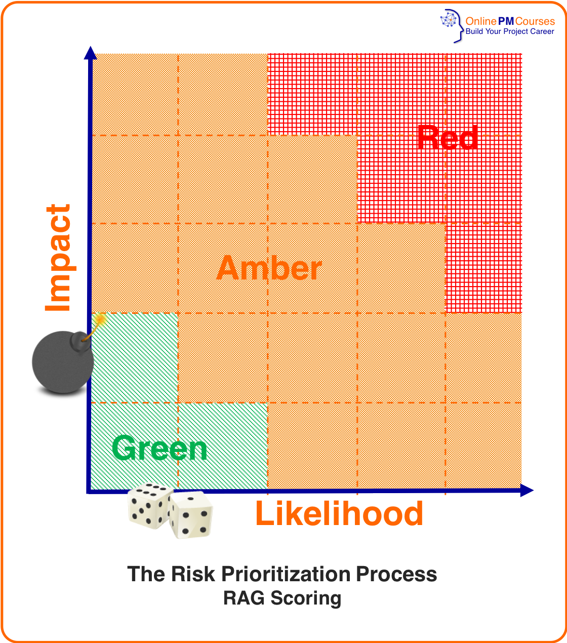 The Project Managers Guide To Simple Risk Analysis Risk Analysis