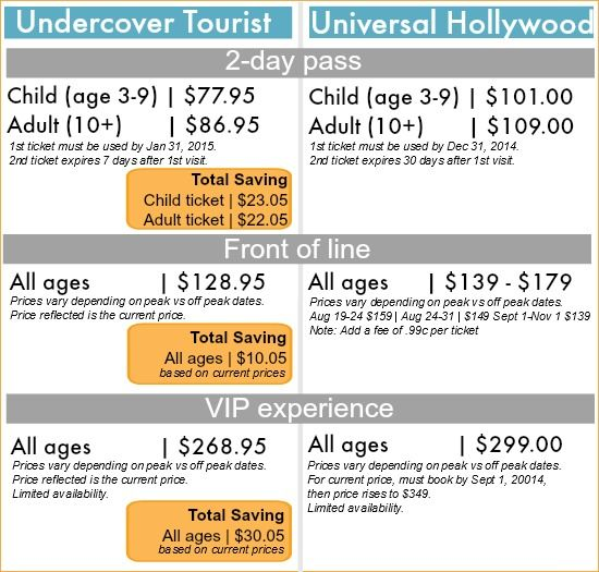 Undercover Tourist Tips For Visiting Universal Studios Hollywood Tonya Staab Universal Studios Hollywood Universal Vacation Universal Studios