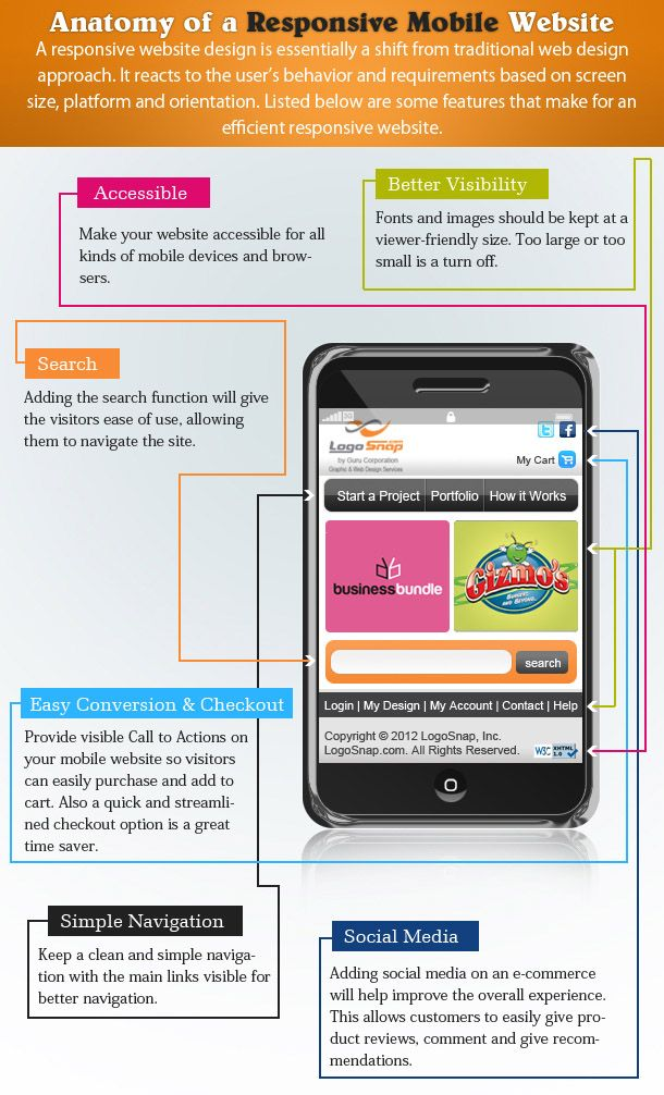 Structure Of A Responsive Mobile Web Design Mobile Web Design Web Design Infographic Web Design