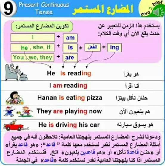 Pin By Fatima Alrahbi On Education English Language Learning Grammar Learn English Words Learn English