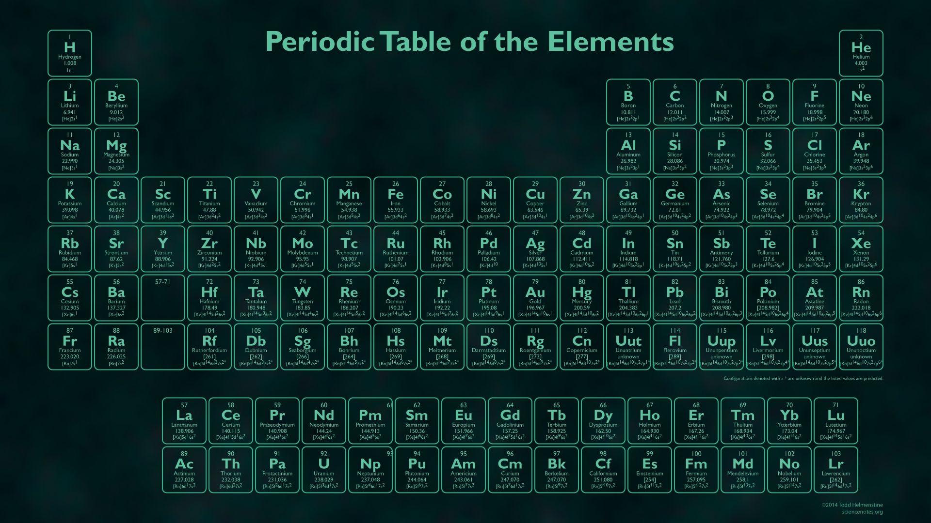 10 New Interactive Periodic Table Wallpaper Full Hd