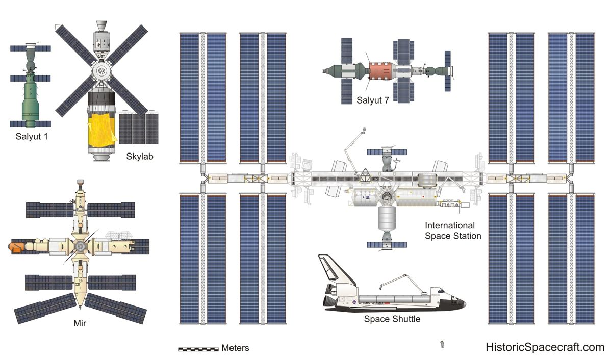 Space Station Comparison Chart Shuttle Spacecraft Diagrams