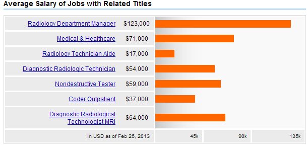 X Ray Tech Salary – skipnation.info