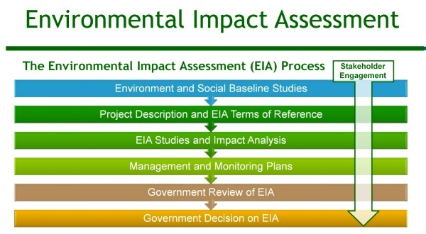 Environmental Impact Assessment  Agriculture Techniques