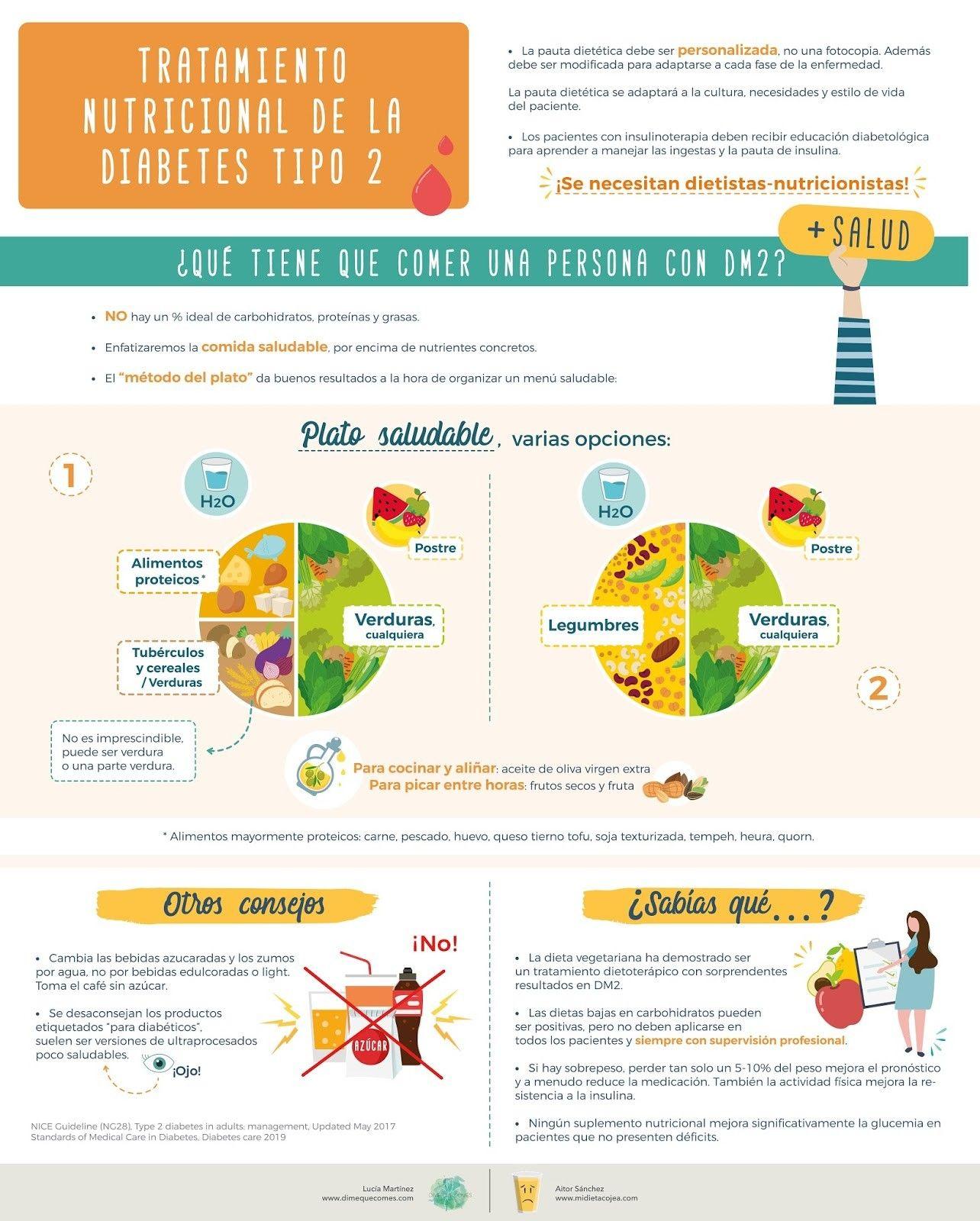 dieta para diabetes y tarwestroop