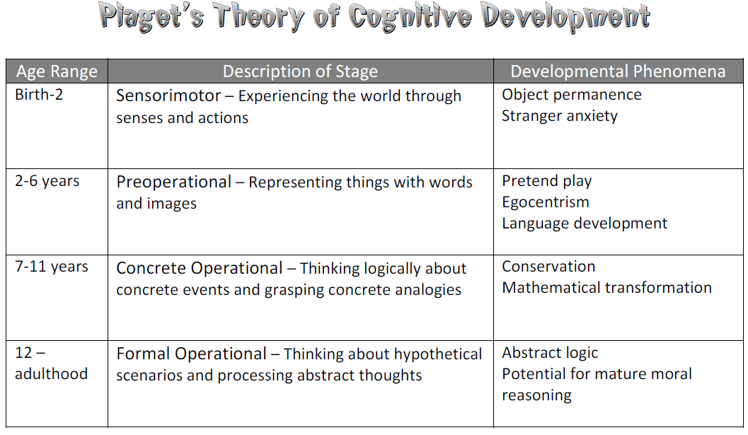 formal operational thought examples
