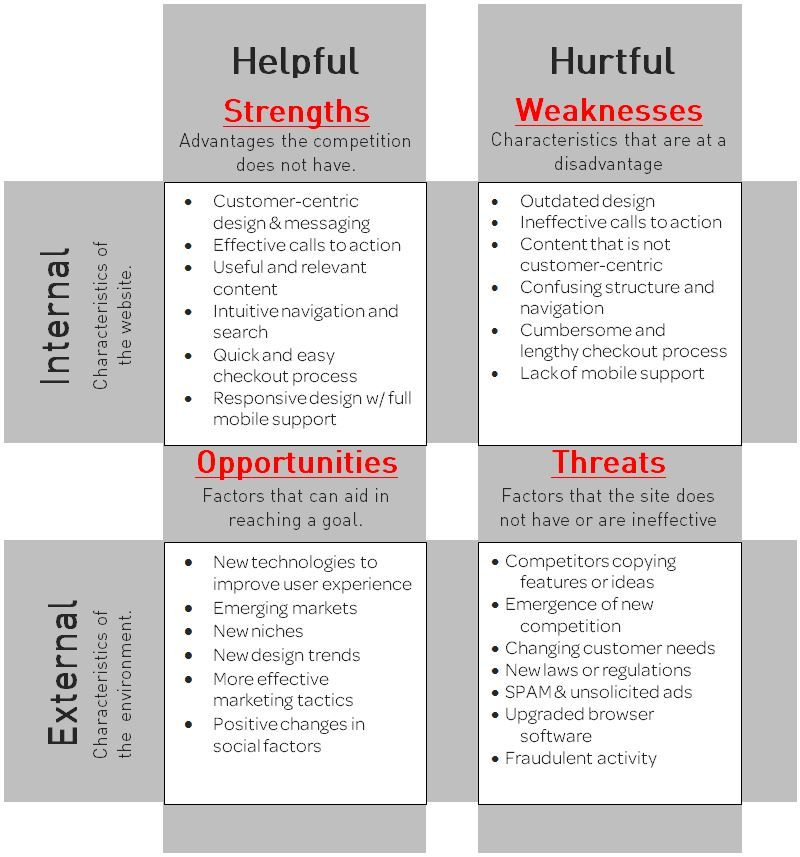 Swot Jpeg  Swot    Swot Analysis And Website