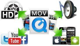 Video Converter Reviews - Best Video Converter for Win & Mac OS X Review