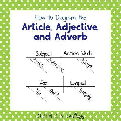 How To Diagram Sentences Diagramming Sentences Guide Reads