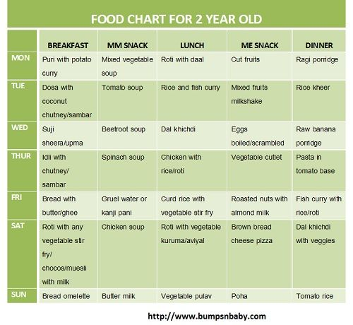 Free Printable Food Chart For 2 Year Old Baby Food Chart Food Charts 2 Years Baby Food