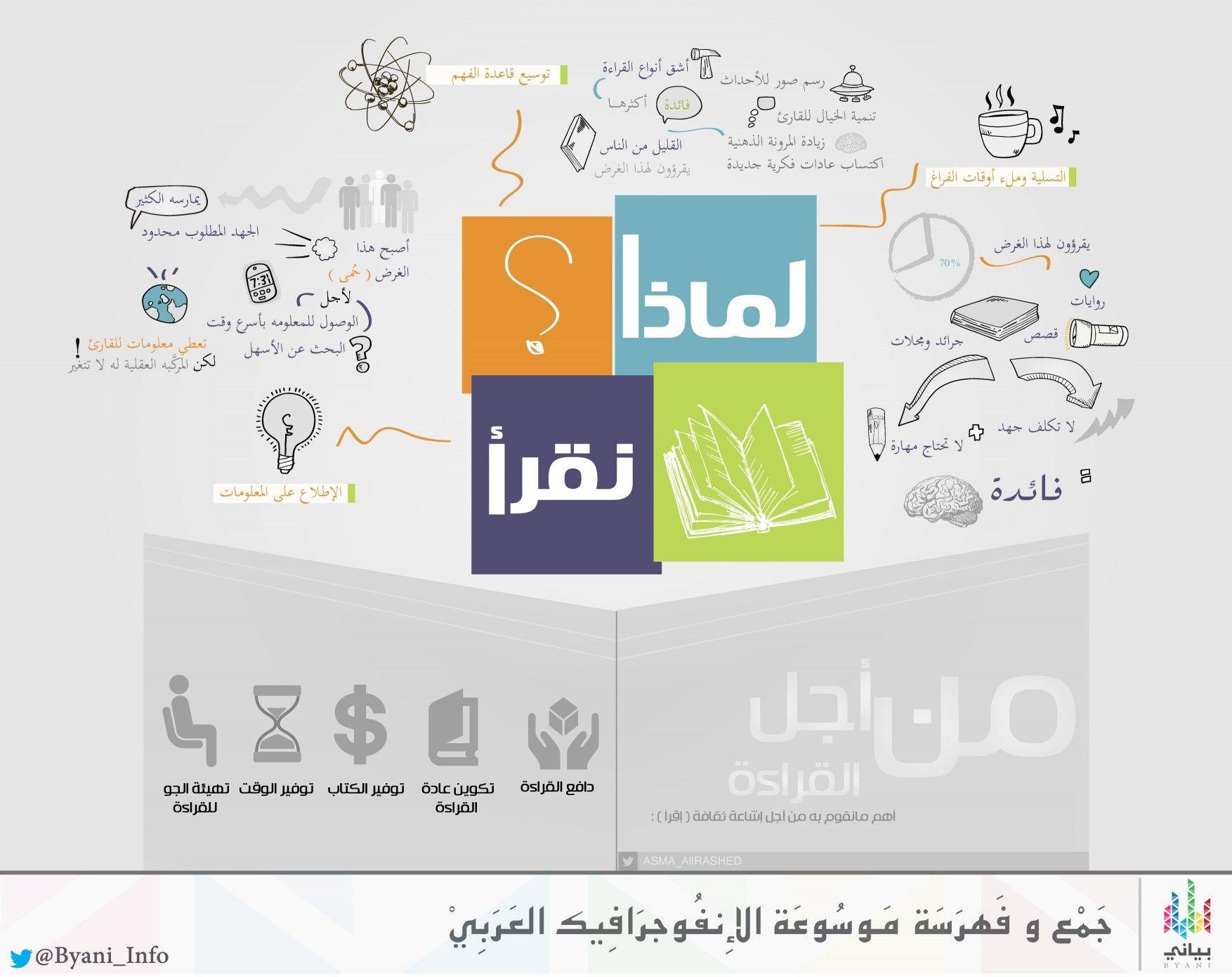 انفوجرافيك أهمية القراءة Positive Notes Life Skills Teach Arabic