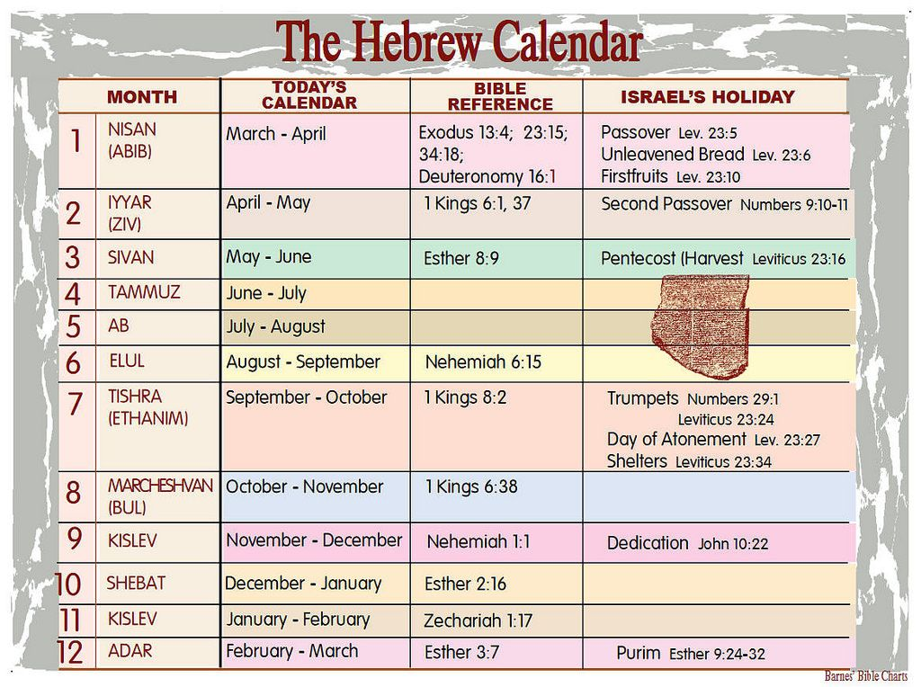 The Hebrew Calendar Bible Overview Hebrew Lessons Bible Study Help