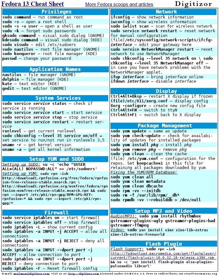 Fedora Cheat Sheet Linux Cheat Sheets Computer