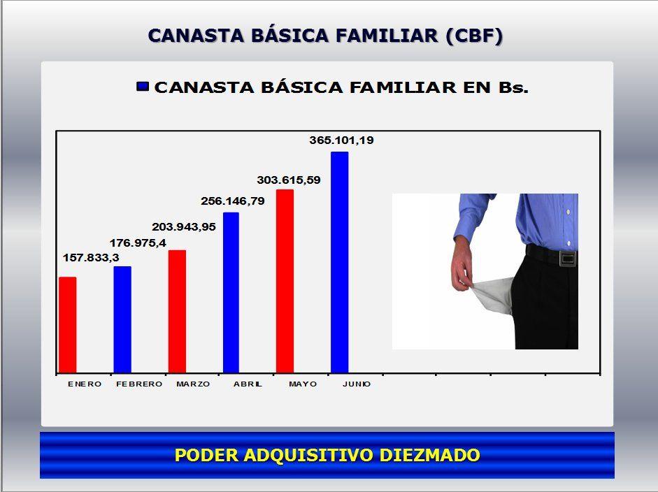 Twitter Canasta Basica Familiar Canasta Basica Canastas