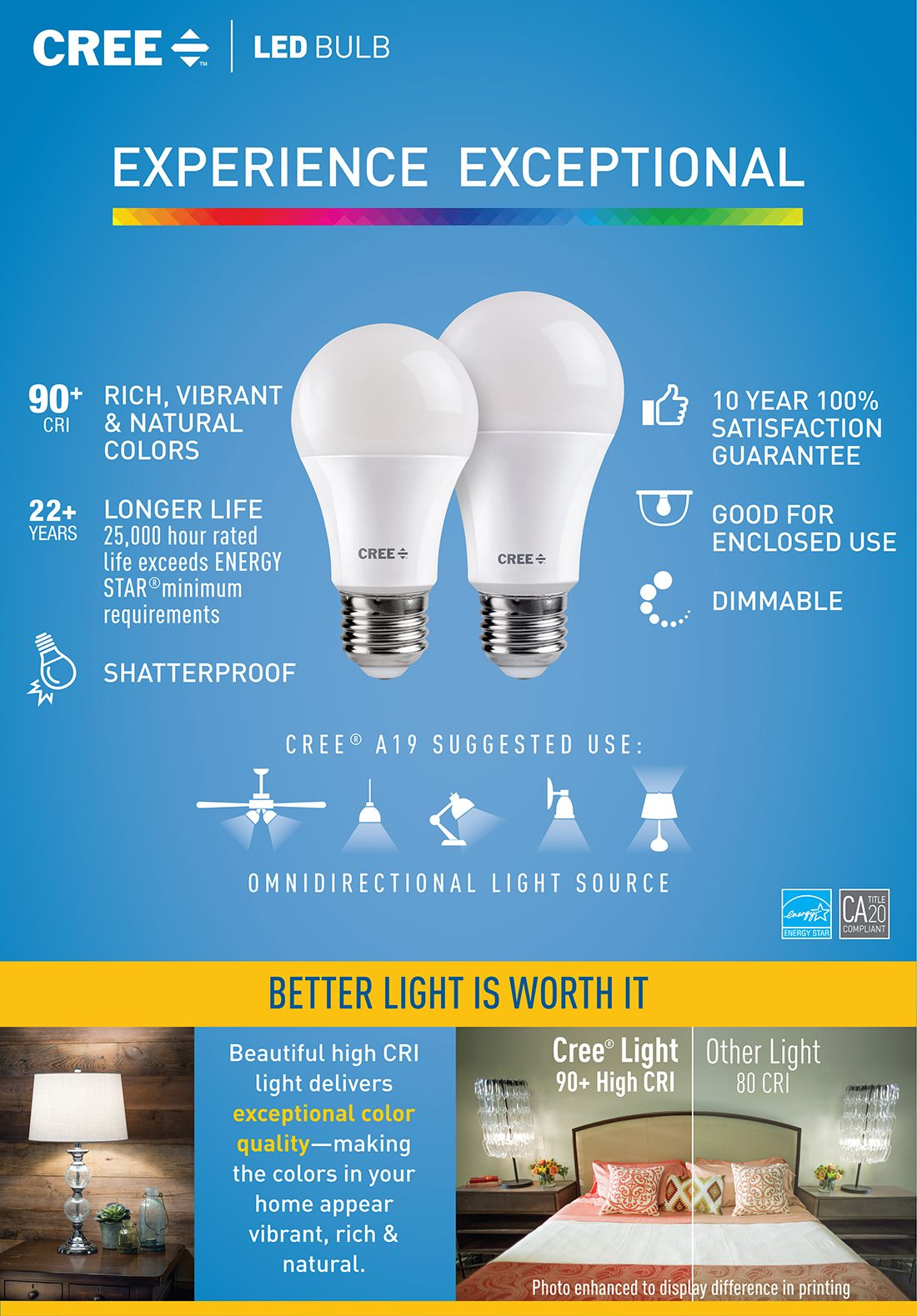 Difference Between Soft White And Daylight Bulbs : difference, between, white, daylight, bulbs, Equivalent, Daylight, (5000K), Dimmable, Exceptional, Light, Quality, (2-Pack)-TA19-08050MDFH25-12DE26-1-12, Depot, Bulb,, Energy, Efficient, Bulbs