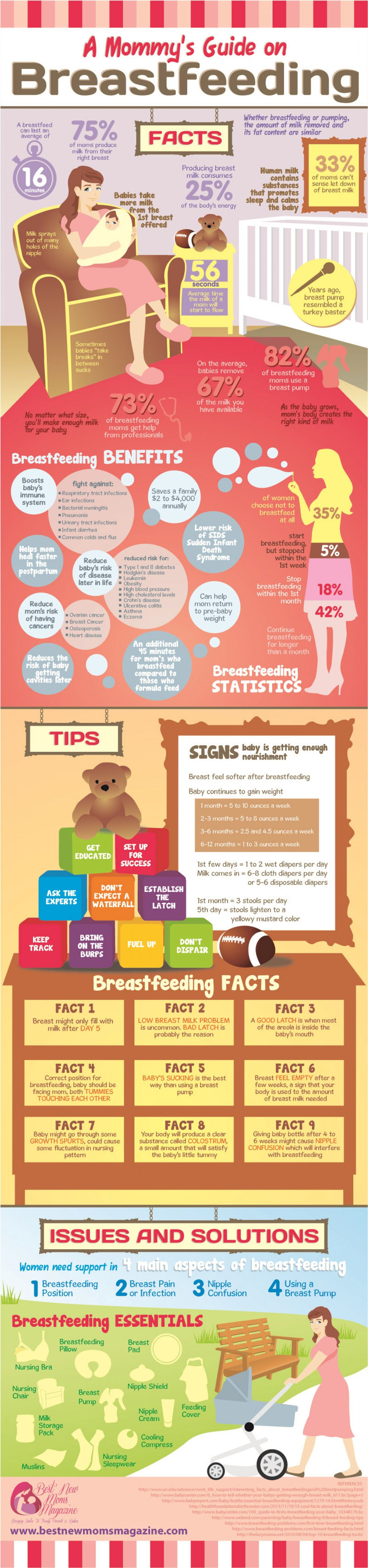 Breastfeeding You Child Breast Infographics