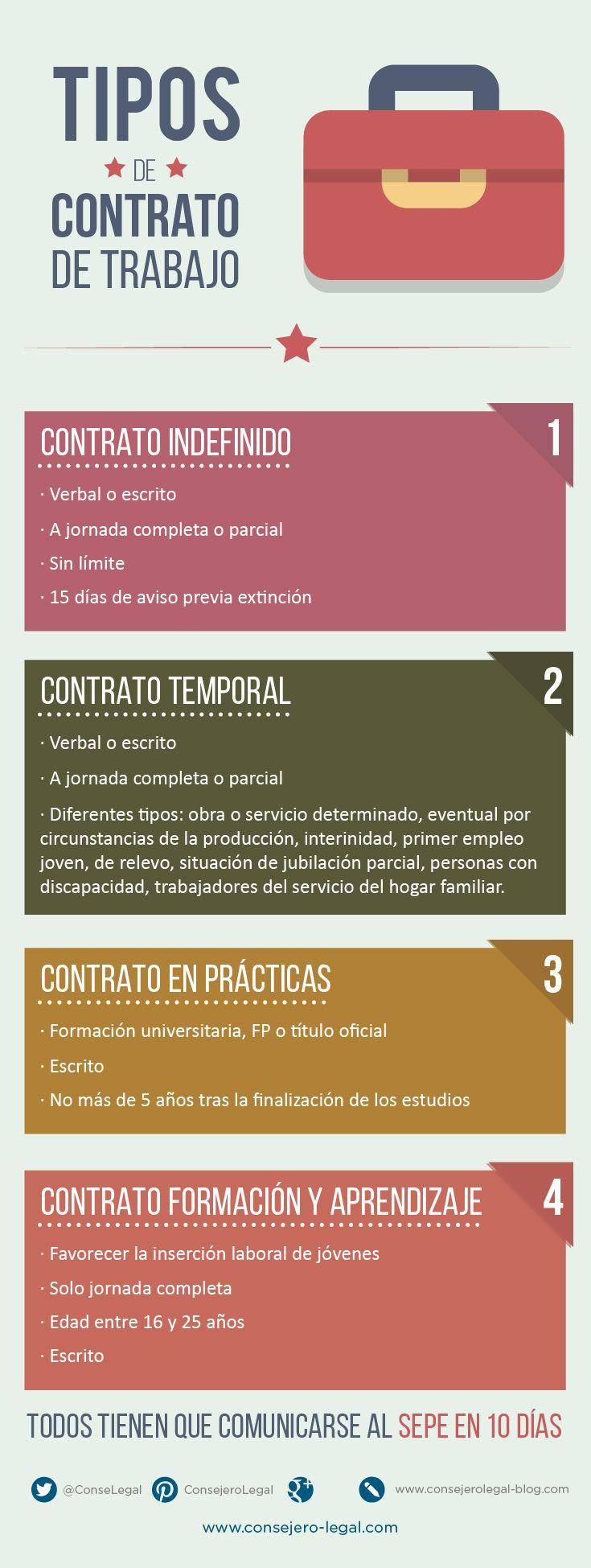 Tipos de contrato de trabajo consejero legal infografia modalidades de contrataci n laboral - Oficinas de trabajo temporal ...