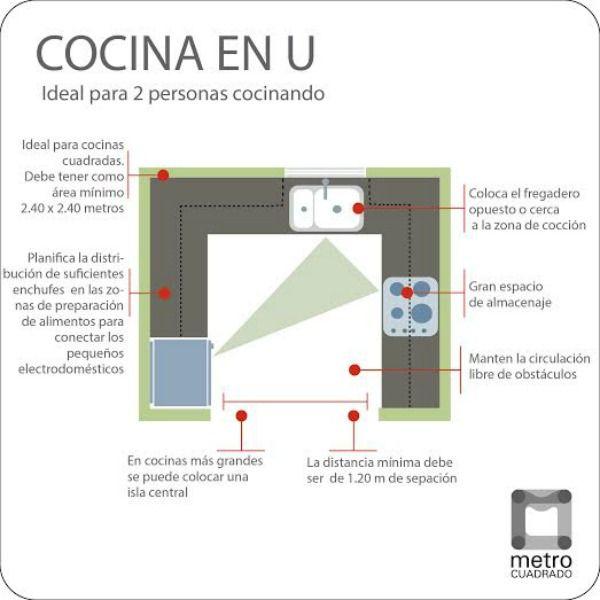 Gu a de distribuci n de una cocina cocina decora for Distribucion de cocinas