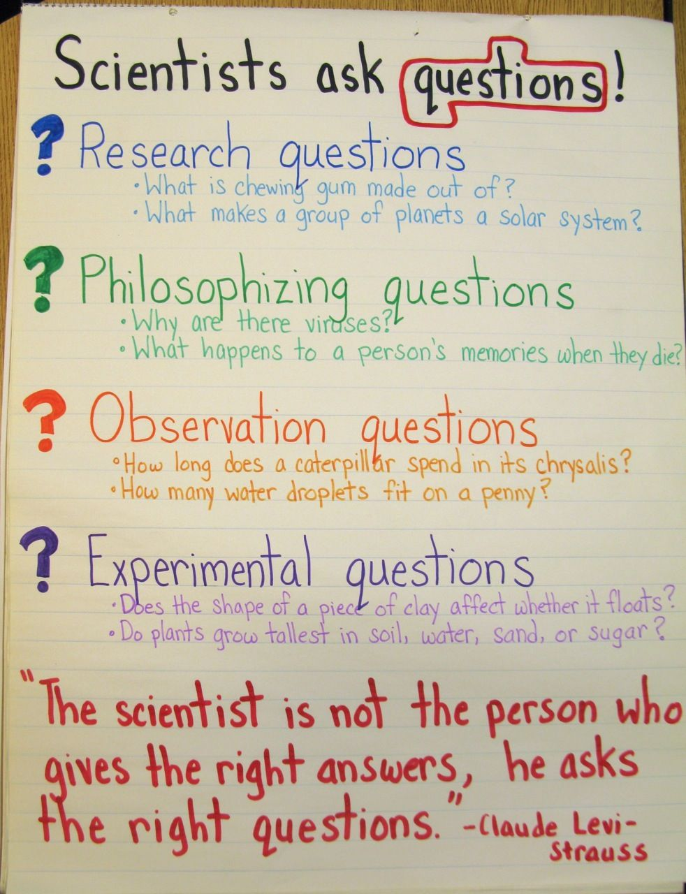 Pin By Scholastic On Top Teaching Creative Ideas Science Questions Science Anchor Charts Science Lessons [ 1280 x 982 Pixel ]