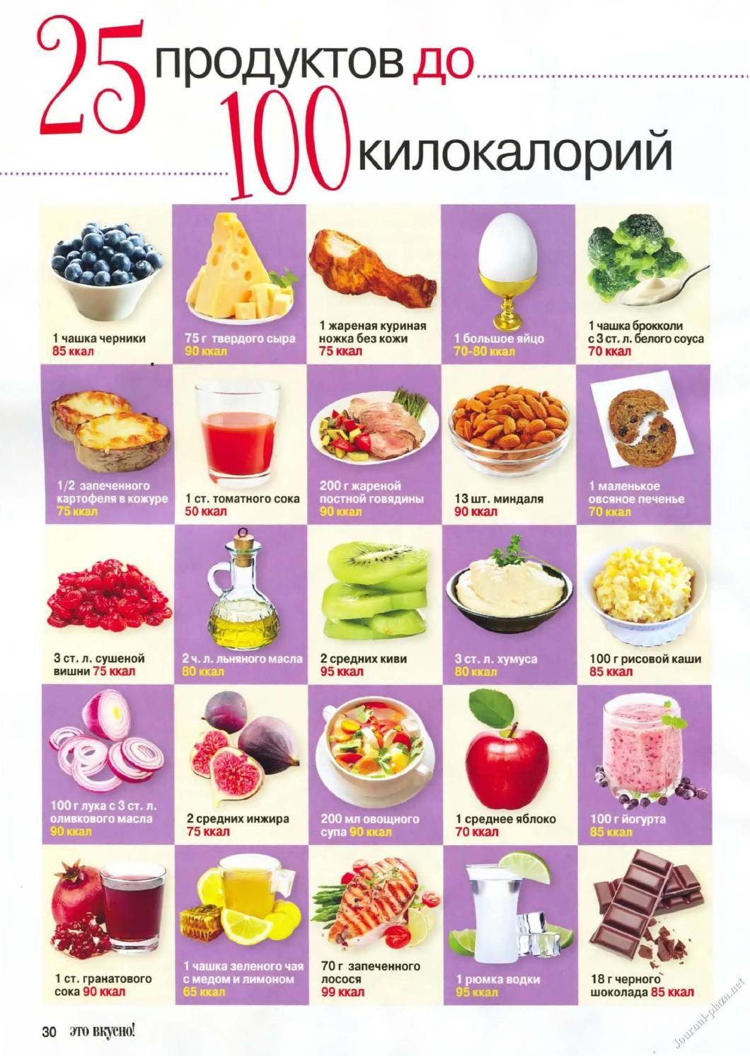 Калории Продуктов Диета. Таблица калорийности продуктов и готовых блюд