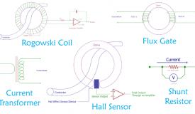 Basics Of Transformer Transformers Flux Sensor