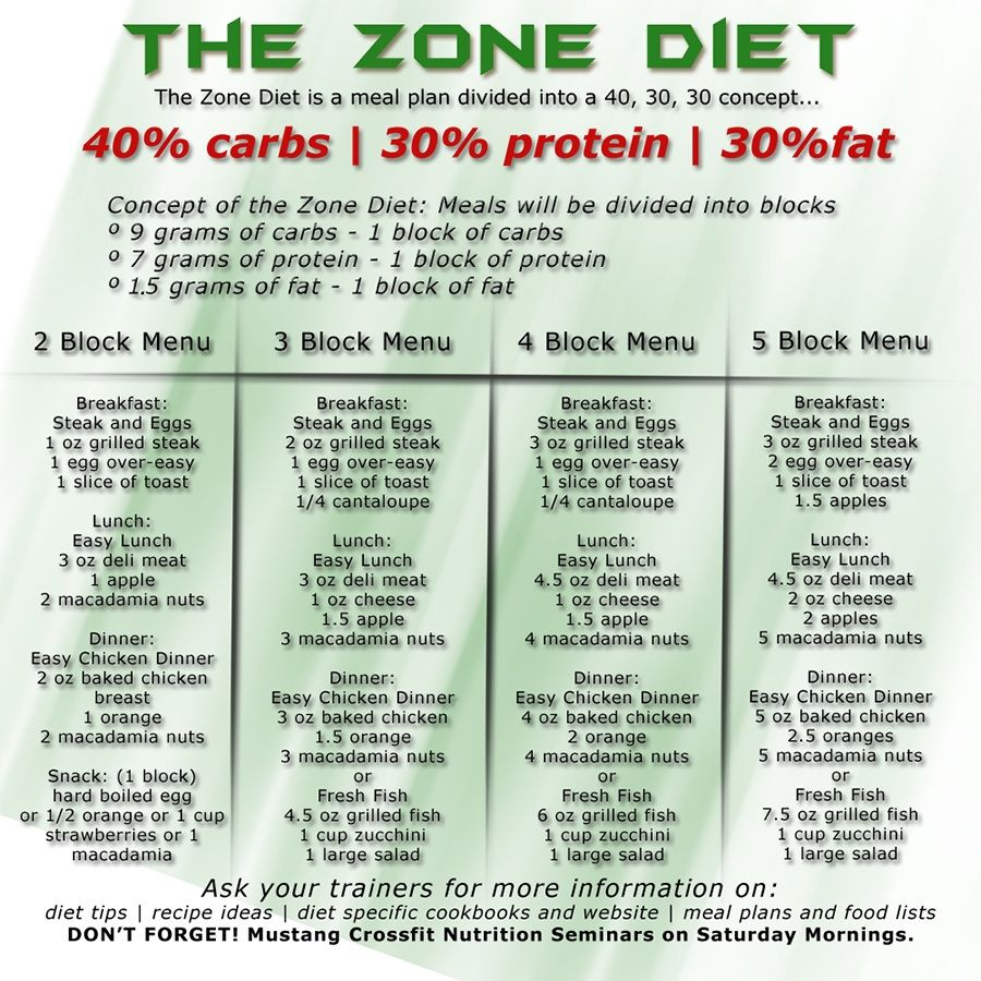 Ideal way to portion out carbs protein fat of meals burn just take total calories you need daily and ide them by also rh pinterest