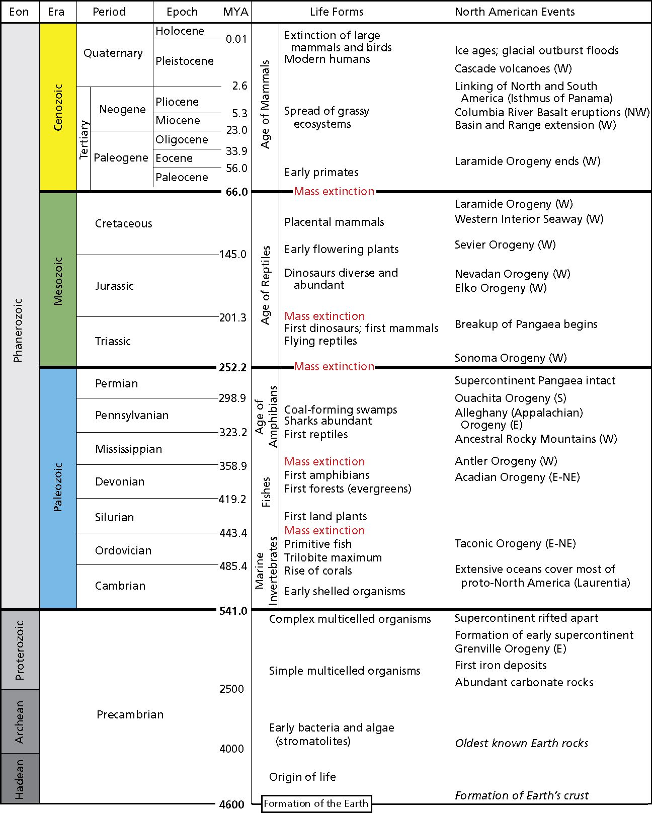 Geologic Time Scale Earth science, Geology, Natural