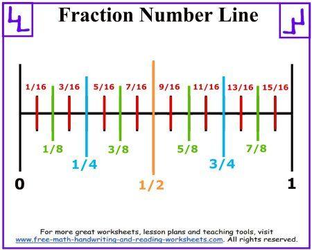 Fraction Number Line Number Line Fractions Line Math